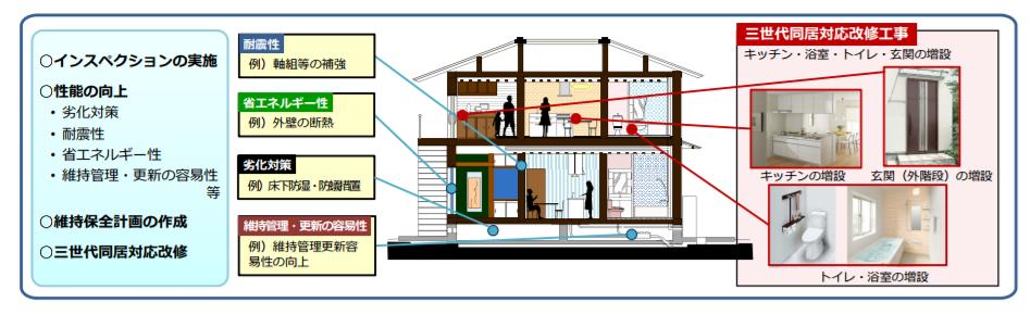 国土交通省からの三世代同居の補助金模式図