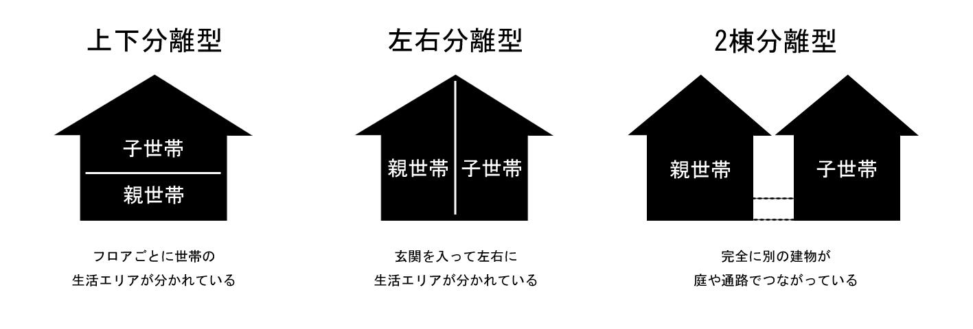 完全分離タイプの二世帯住宅間取り