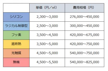 塗料別単価×費用相場Table01