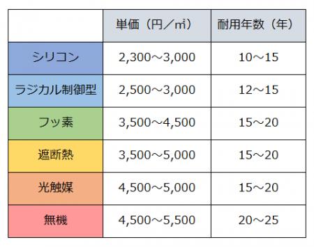 塗料別単価×耐用年数Table01