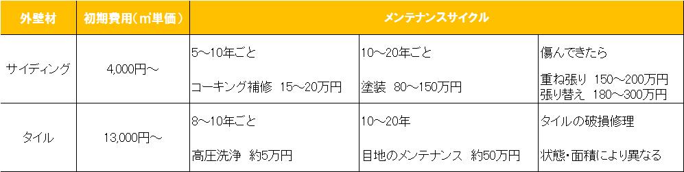 サイディング&タイルメンテナンス01