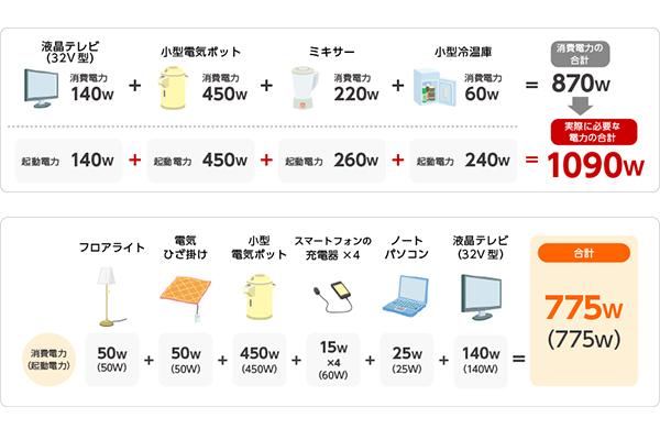 消費電力と実際に必要な電力の計算例